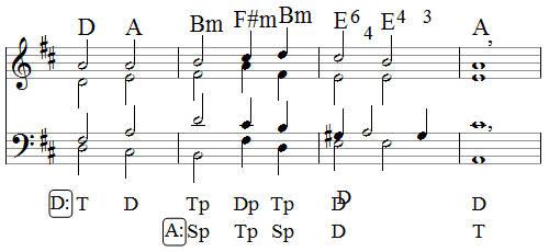 Umeyer Musiklehre Akkorde Analyse