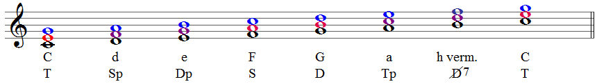 tonika dominante subdominante