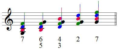 d7 akkord gitarre