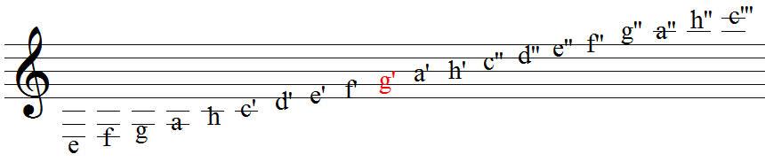U.Meyer Musiklehre Grundlagen Notenlinien