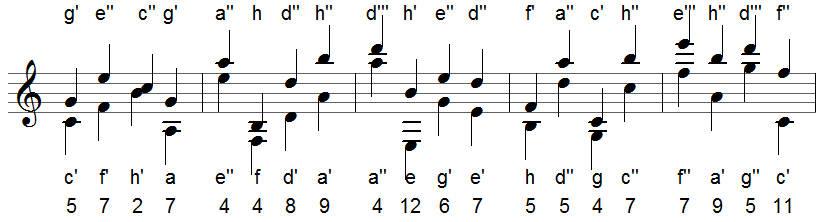 erklärung intervalle musik