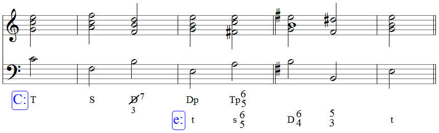 Umeyer Musiklehre Modulation Rückung
