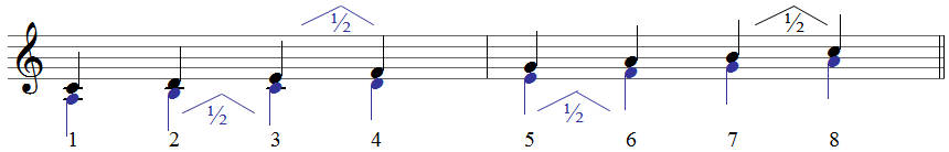 melodisch moll einfach erklärt